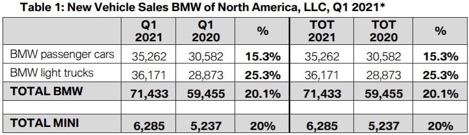 Name:  BMW sales.jpg Views: 2760 Size:  79.3 KB