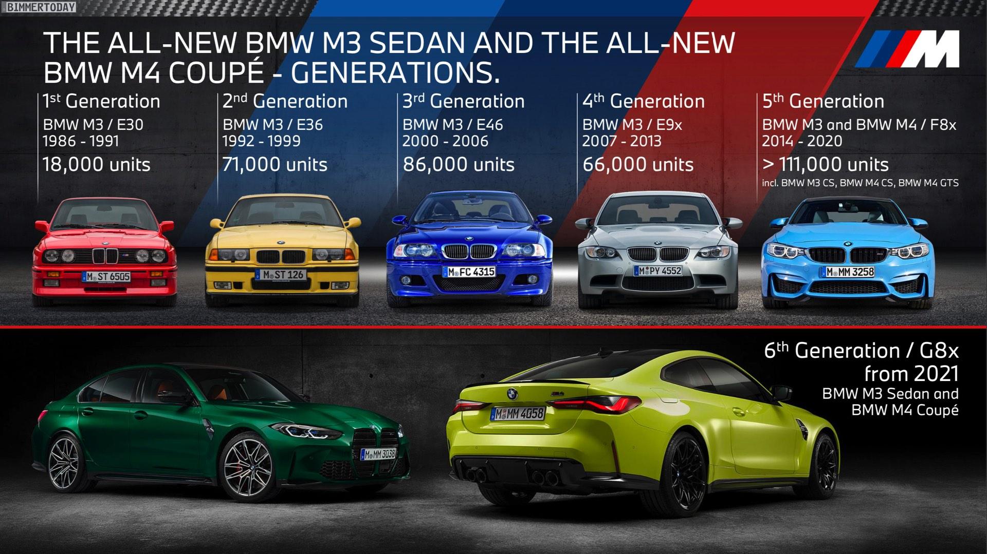 Name:  BMW-M3-Absatz-Entwicklung-E30-E36-E46-E90-F80.jpg Views: 3242 Size:  437.8 KB